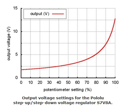 Setting the output voltage