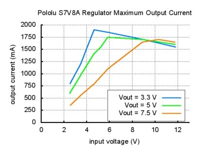 Output current  S7V8A