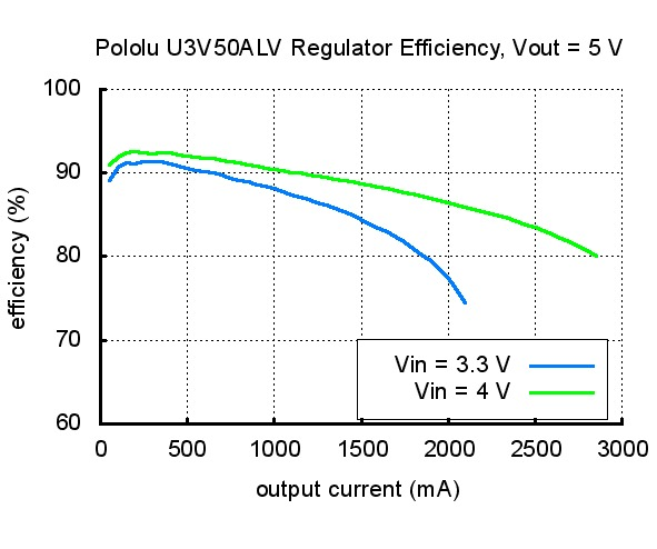 Voltage Regulator Efficiency